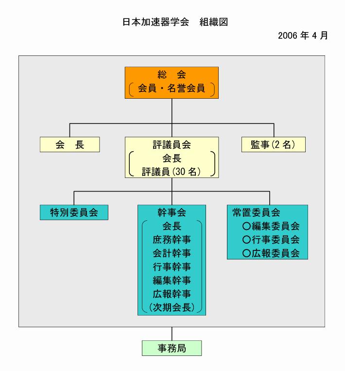 加速器学会組織図